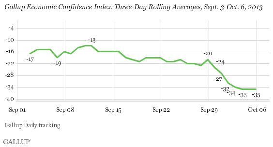 Gallup Economy Confidence 2