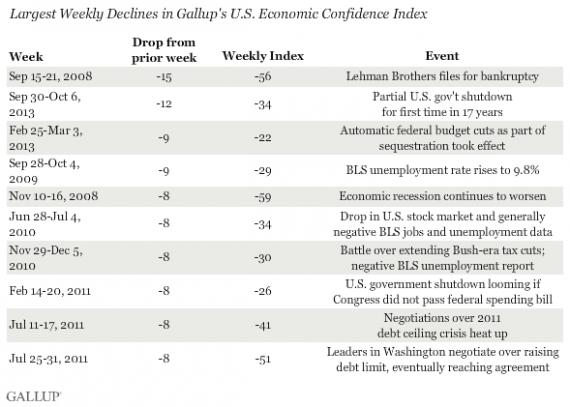 Gallup Economy Confidence
