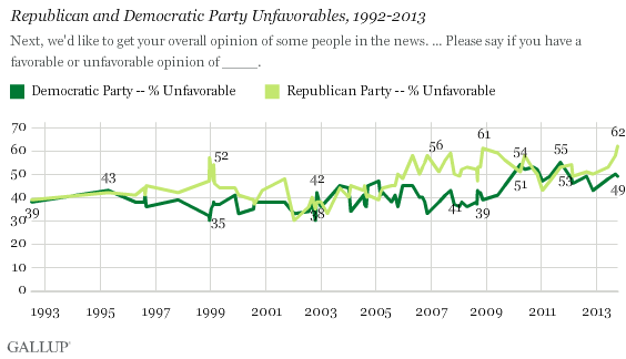 Gallup Party Poll 2