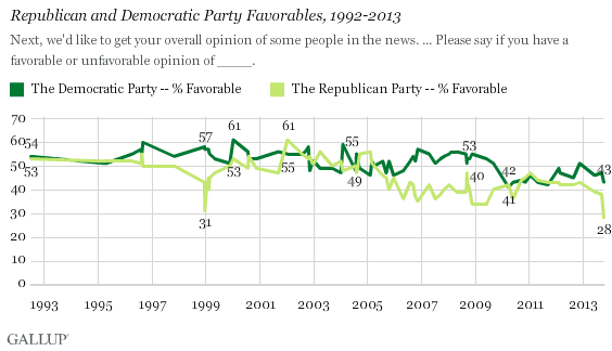 Gallup Party Poll
