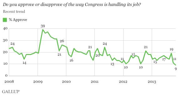 Congress Approval November