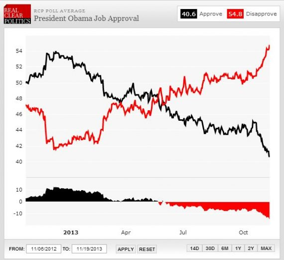 RCP Obama Job Approval