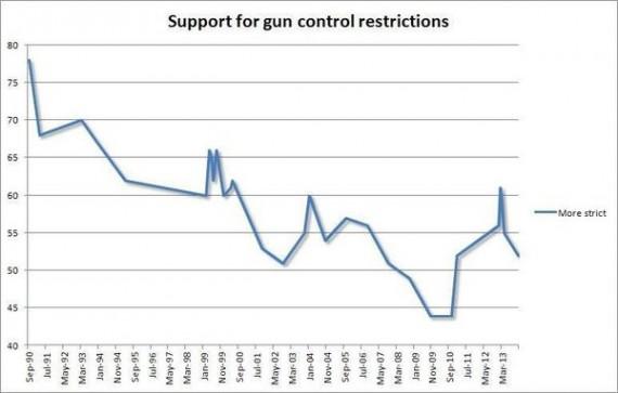 Gun Control Poll Chart