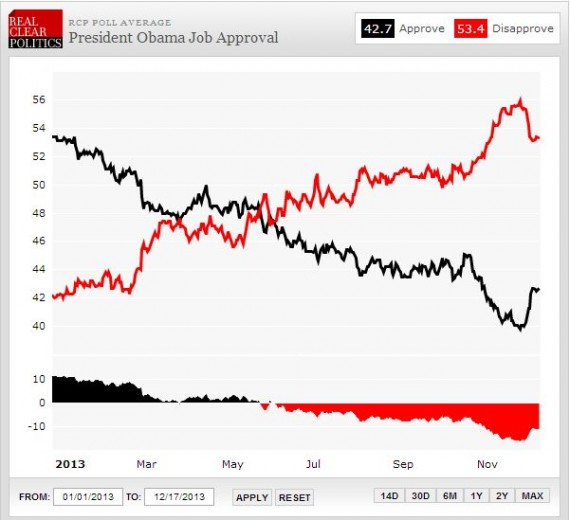 Obama RCP Approval 1216