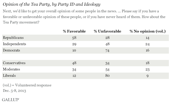 Tea Party Gallup One