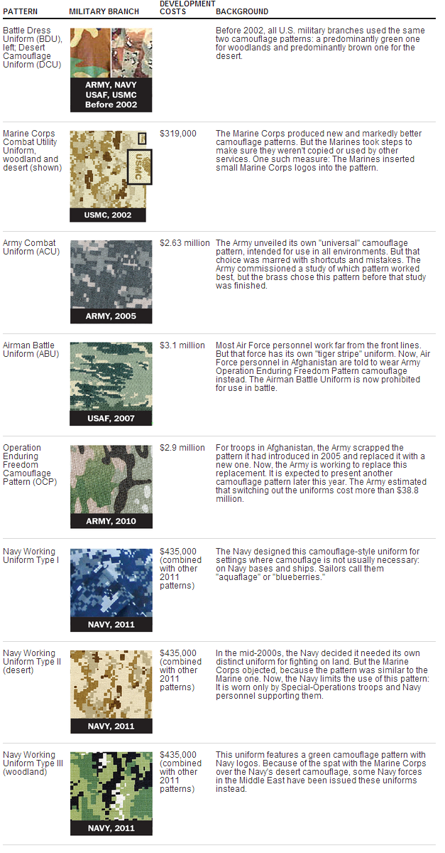 us-military-camouflage-patterns