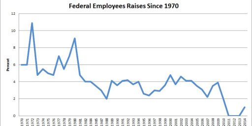 Has Government Worker Pay Been Shrinking?