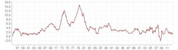 us-inflation-rate-1957-2011