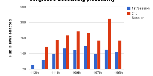 113th Congress Set To Be Least Productive In History, But Is That A Bad Thing?