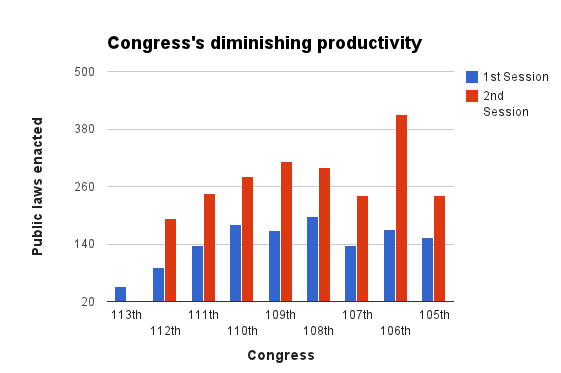 113th Congress Chart One