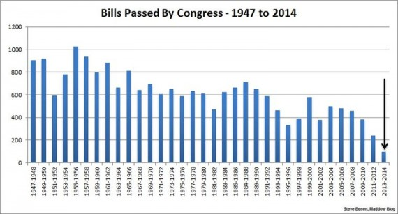 113th Congress Chart Two