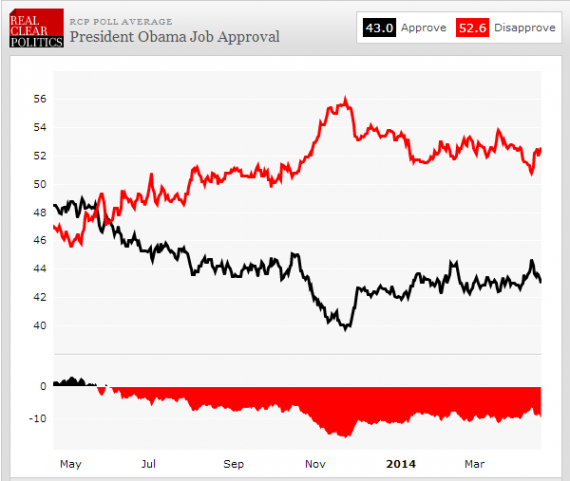 Obama Approval RCP 429