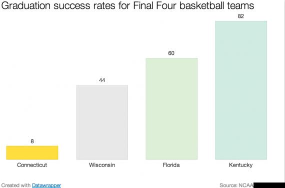 graduation_rates_for_final_four_teams