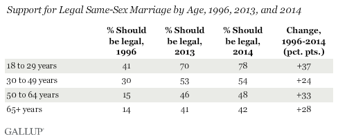 Gallup Chart SSM Two