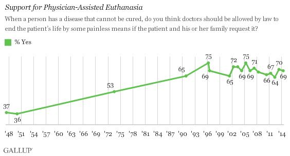 Gallup Euthanasia One