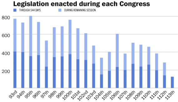 113th Congress Chart