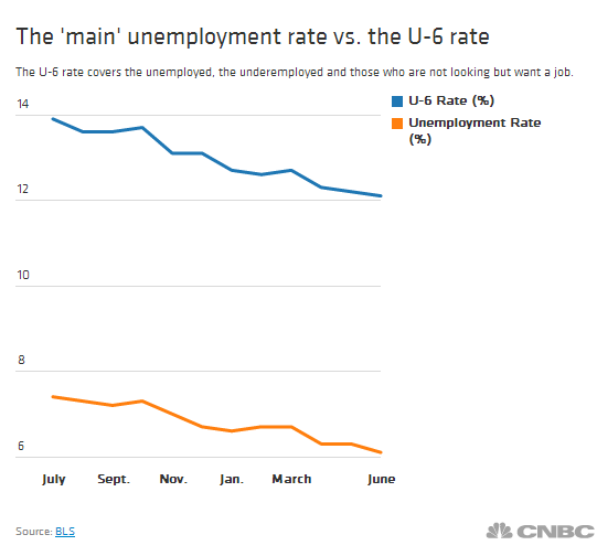 CNBC U6 Chart