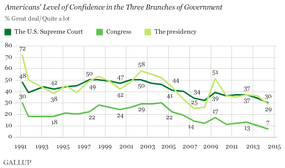 Gallup Faith In Government Chart