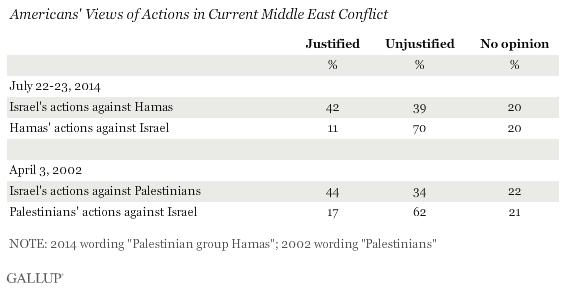Gallup Gaza Chart One