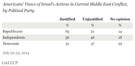 Gallup Gaza Chart Two