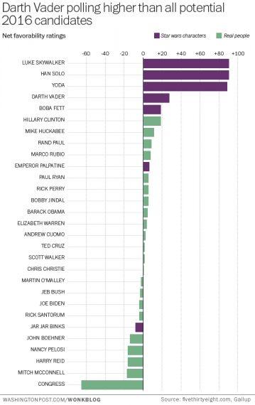 Star Wars POTUS Poll