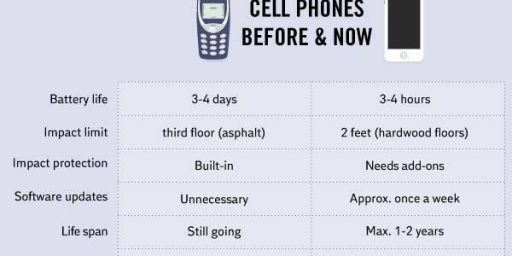 Are Cell Phones Getting Worse?