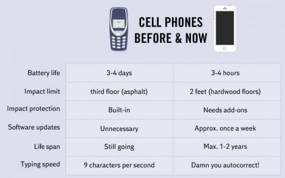 cell-phones-then-and-now