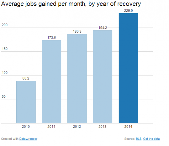 Average Job Growth