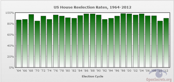 House Reelection Rates 1964-2012