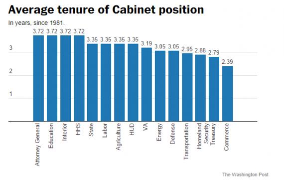Cabinet Tenure Chart One