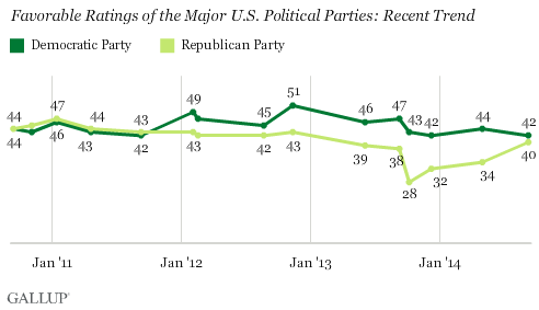 Gallup Parties Chart