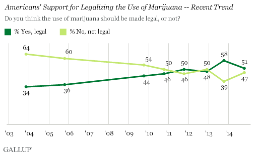 Gallup Marijuana Chart One