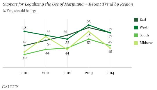 Gallup Marijuana Chart Three