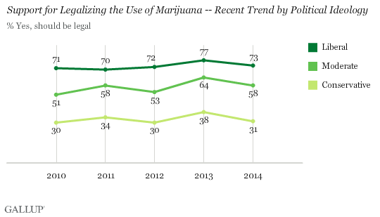 Gallup Marijuana Chart Two