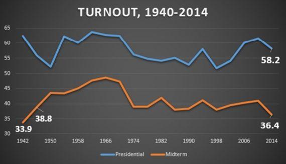 Turnout-1940-2014