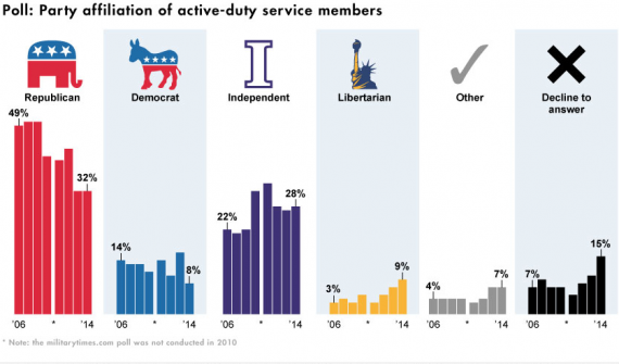 party-affiliation-active-duty-military