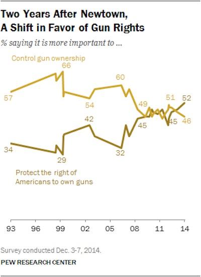 Pew Guns Poll Chart One