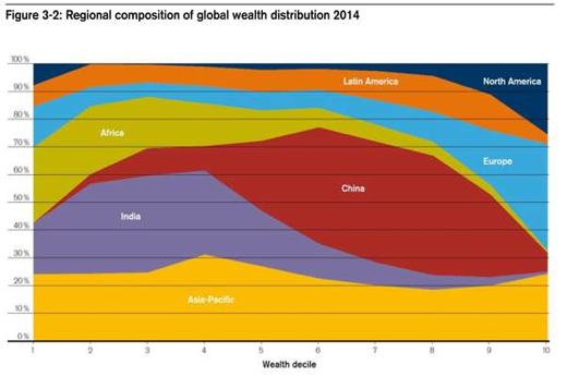 wealth-distribution-global
