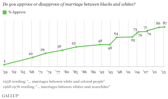Gallup Interracial Marriage