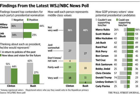 20150315-WSJ-NBC-Poll