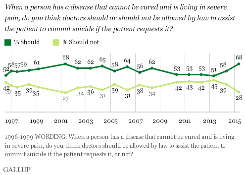 Gallup Right To Die Chart One