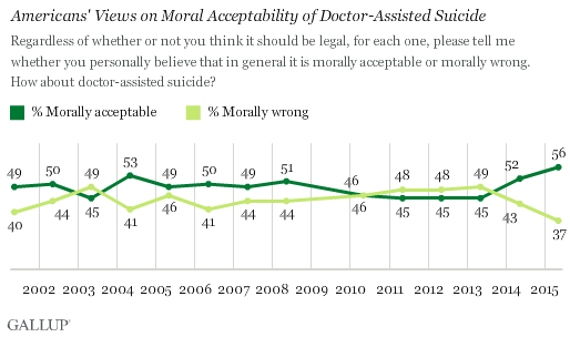 Gallup Right To Die Chart Three