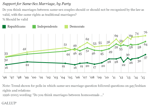 Gallup SSM Chart Two