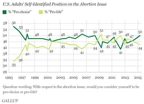 Gallup Abortion Chart One