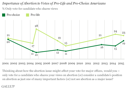 Gallup Abortion Chart Two