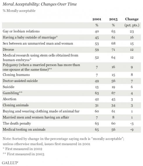 Gallup Morals Ethics Chart