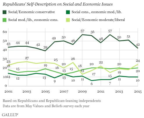 Gallup Republican Chart