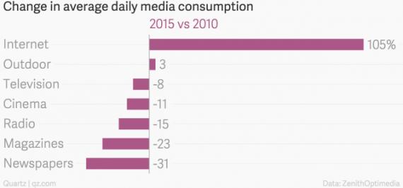 Media Chart Two