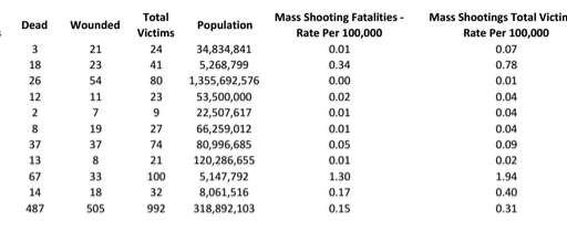 Does The United States Really Have More Mass Shootings Than Other Countries?