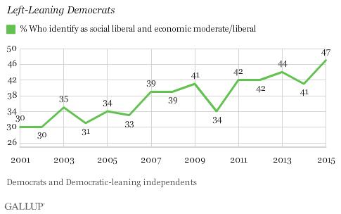 pew-democrats-trending-liberal